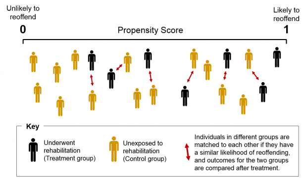 Individuals in the treatment and control groups are matched to each other if they have a similar likelihood of reoffending, and outcomes for the two groups are compared after treatment.