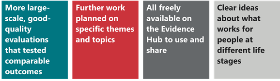 Four text boxes set side by side stating the key legacies of the What Works Fund 1) More large-scale, good quality evaluations that tested comparable outcomes, 2) Further work planned on specific themes and topics, 3) All freely available on the Evidence Hub to use and share, 4) Clear ideas about what works for people at difference life stages