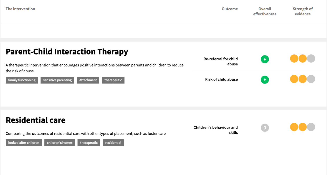 Screen shot of the Evidence Store created by the What Works Centre for Children's Social Care showing that there is moderate strength evidence for the effectiveness of parent-child interaction therapy in reducing the risk of child abuse and moderate strength evidence that residential care has no effect on children's behaviour and skills, compared with non-residential placements